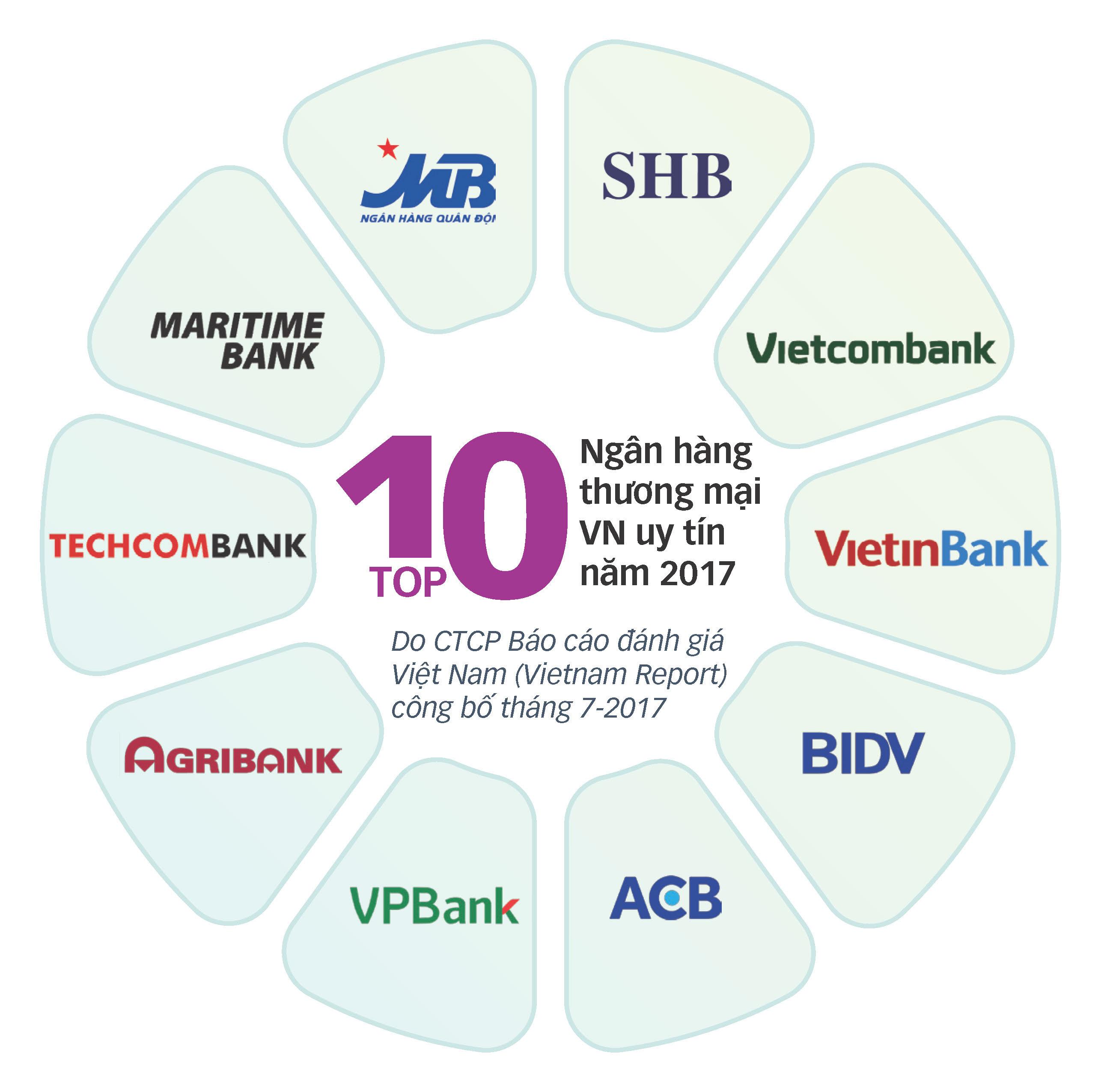 Không công khai thì xếp hạng ngân hàng để làm gì? - Ảnh 4.