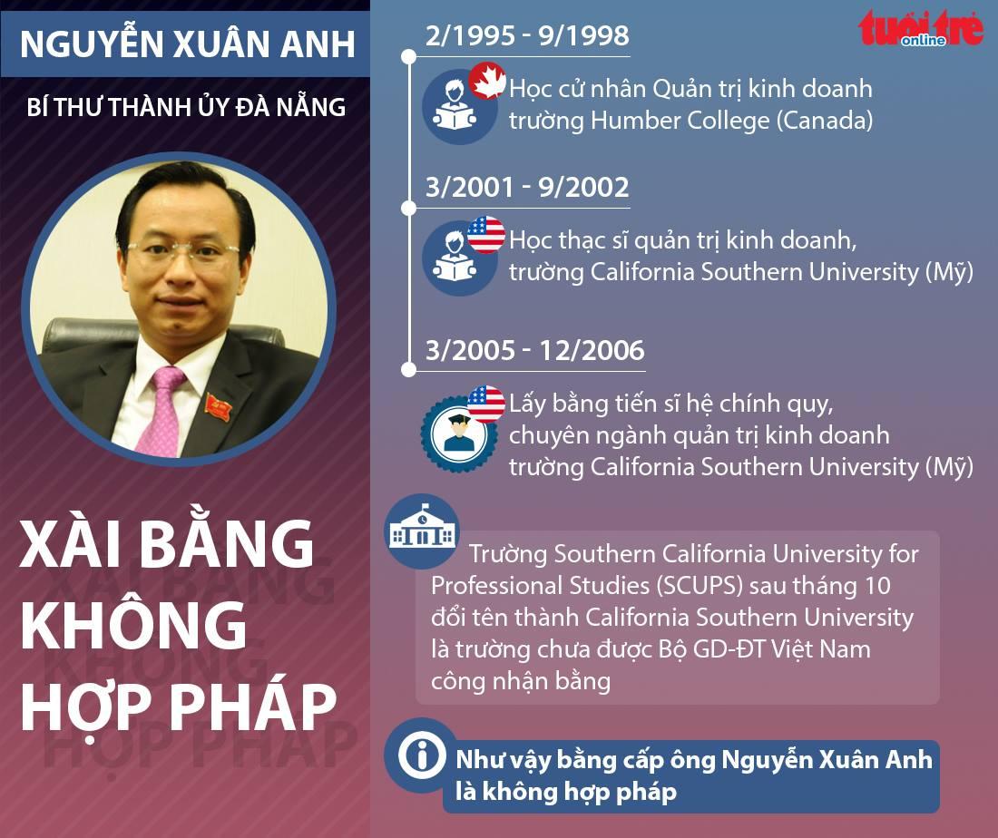 Công bố sai phạm của Bí thư Đà Nẵng Nguyễn Xuân Anh - Ảnh 2.