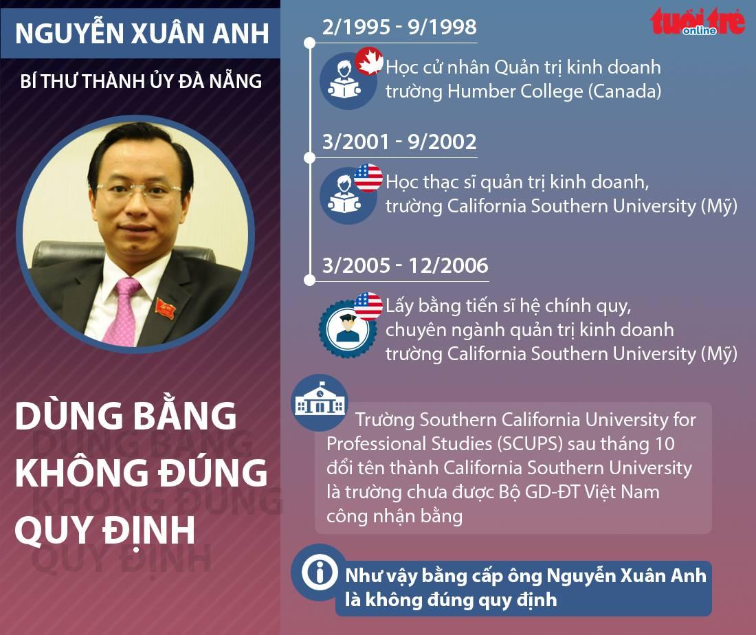 Công bố vi phạm của Bí thư Đà Nẵng Nguyễn Xuân Anh - Ảnh 2.