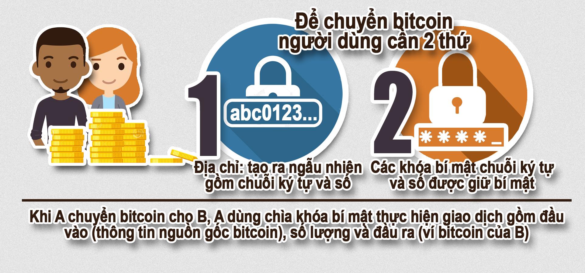 Cẩn thận với tiền điện tử - Ảnh 8.