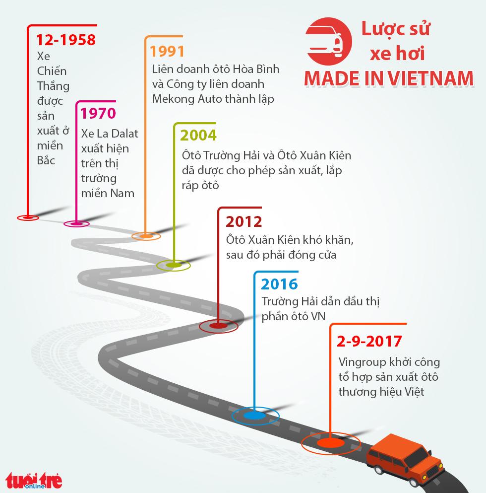 Bạn có dám mua một chiếc xe hơi Made in Vietnam? - Ảnh 2.