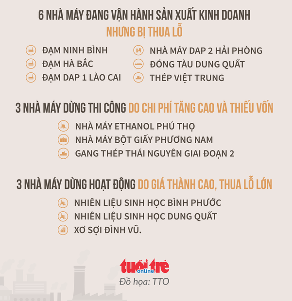 hien trang 12 dai du an thua lo cua nganh cong thuong