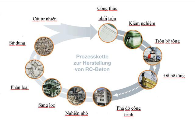 Đức tái chế 90% xà bần thay thế cát xây dựng