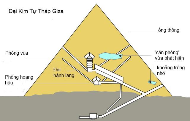 Vừa tìm thấy phòng rộng 30m trong Đại Kim Tự Tháp Giza - Ảnh 2.