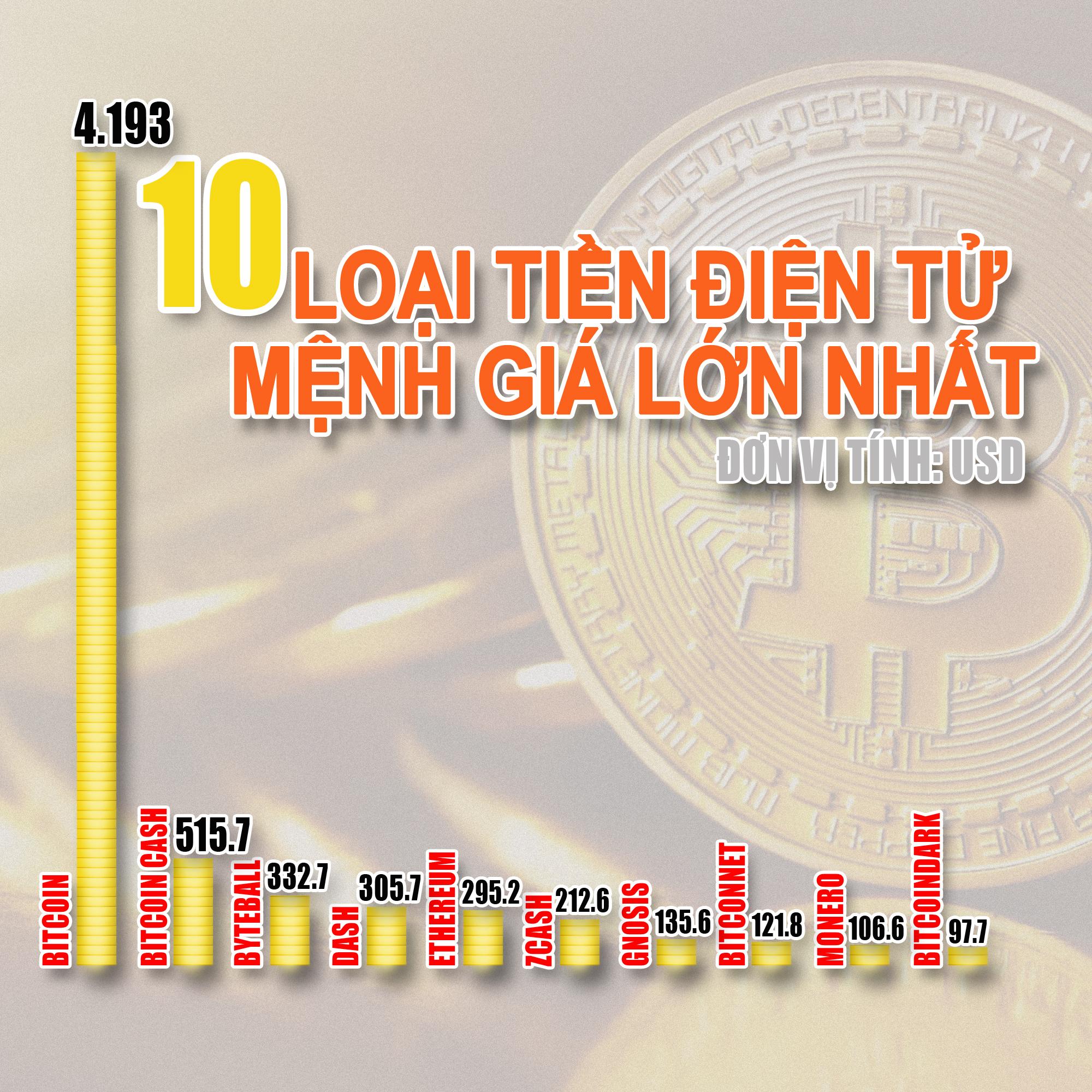Kết quả hình ảnh cho tiền điện tử