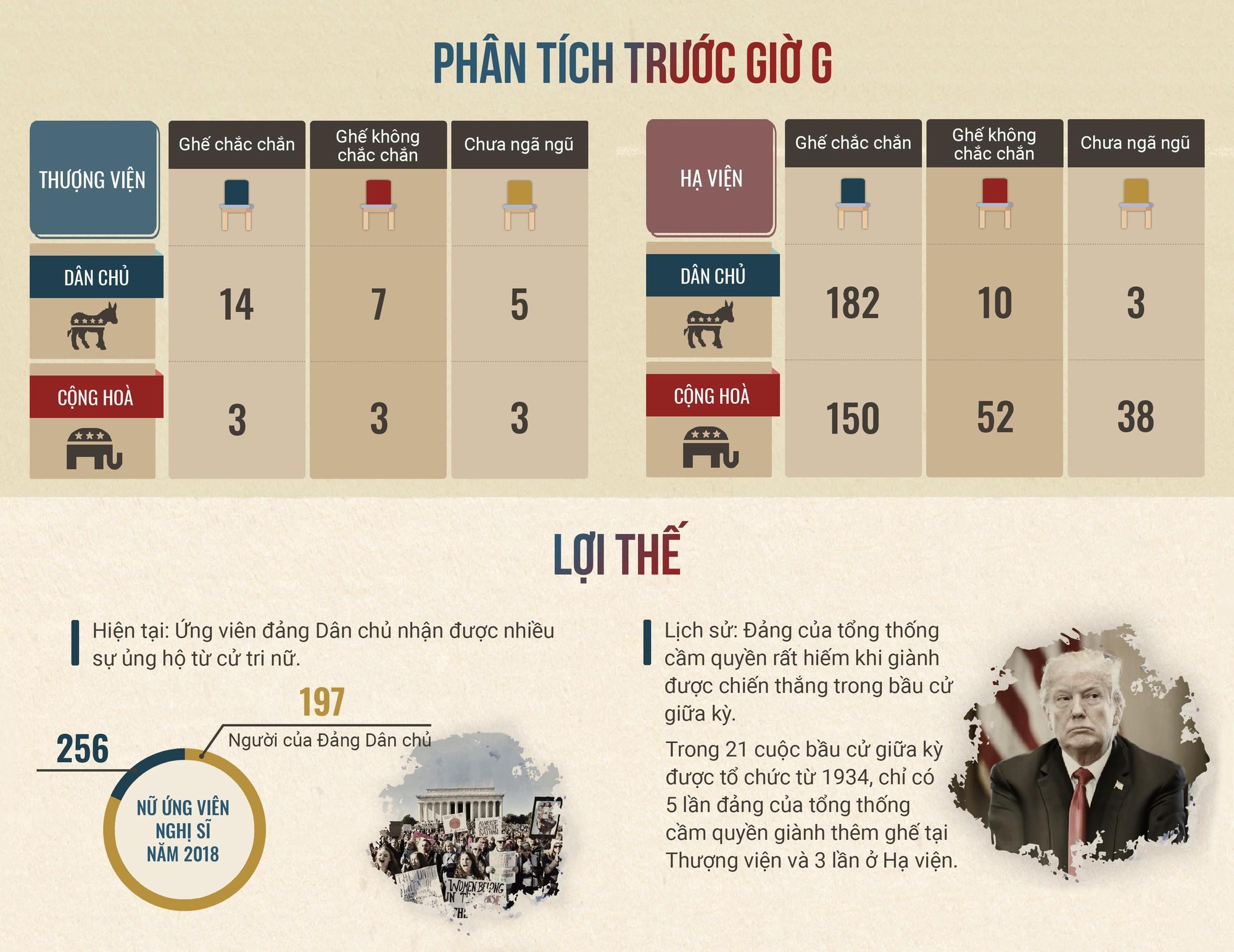 Bầu cử giữa kỳ ở Mỹ:  Trận chiến kiểm soát lưỡng viện Quốc hội - Ảnh 11.