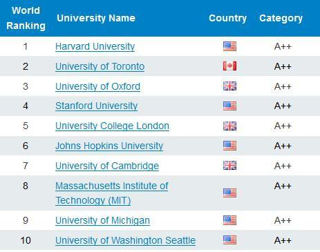 7 đại học Việt Nam vào tốp 2.500 đại học hàng đầu thế giới - Ảnh 3.