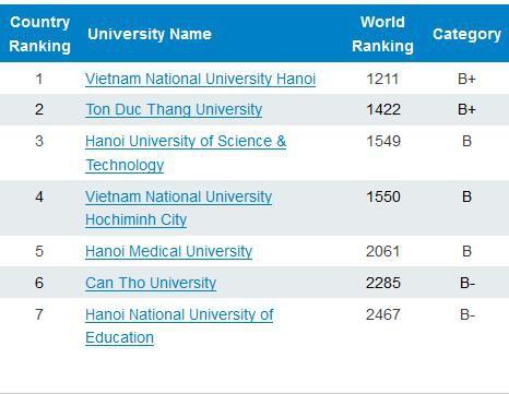7 đại học Việt Nam vào tốp 2.500 đại học hàng đầu thế giới - Ảnh 2.