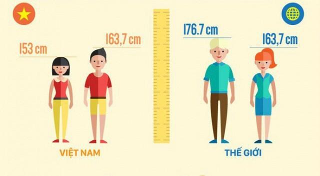 Tìm cách tăng chiều cao, sức bền cho người Việt - Ảnh 1.