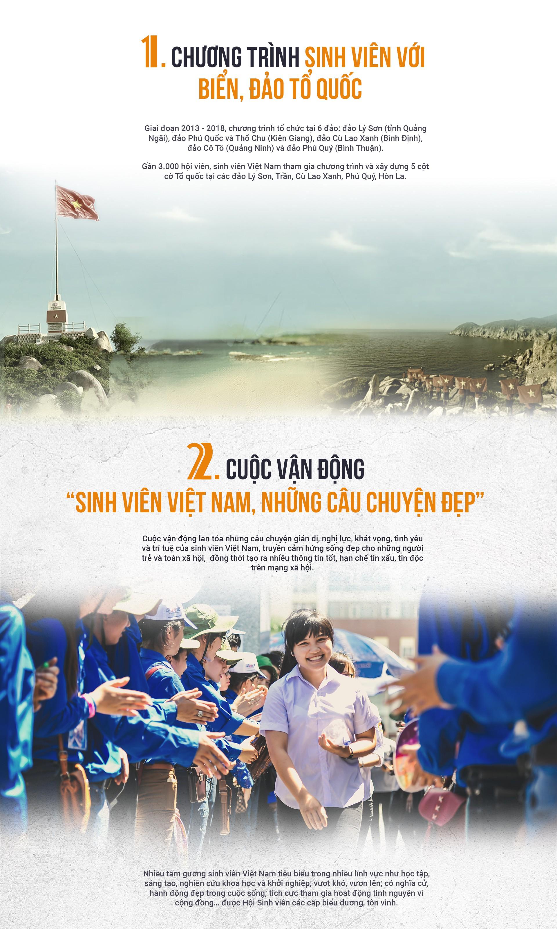 10 hoạt động, chương trình tiêu biểu của sinh viên Việt Nam - Ảnh 1.