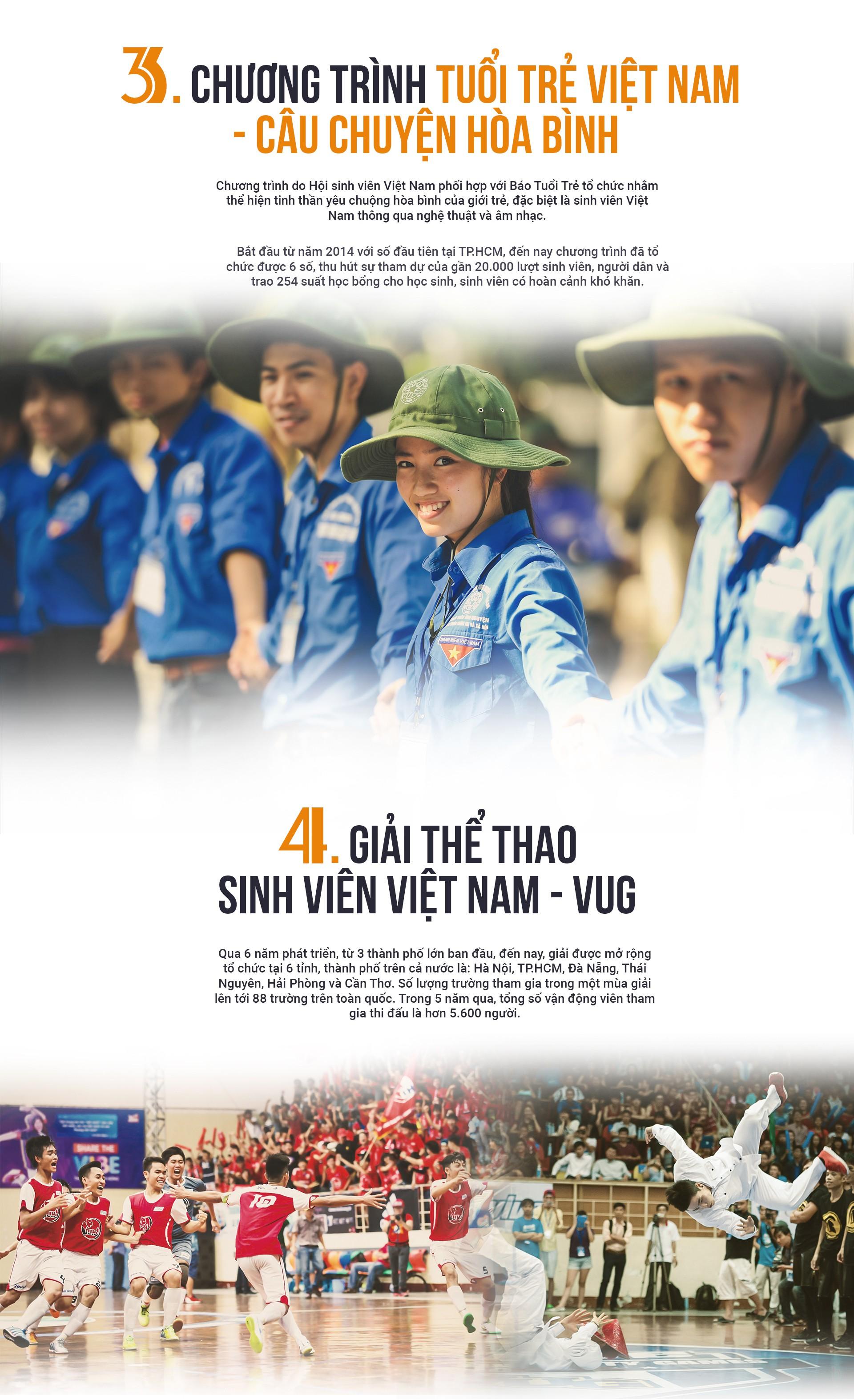 10 hoạt động, chương trình tiêu biểu của sinh viên Việt Nam - Ảnh 2.