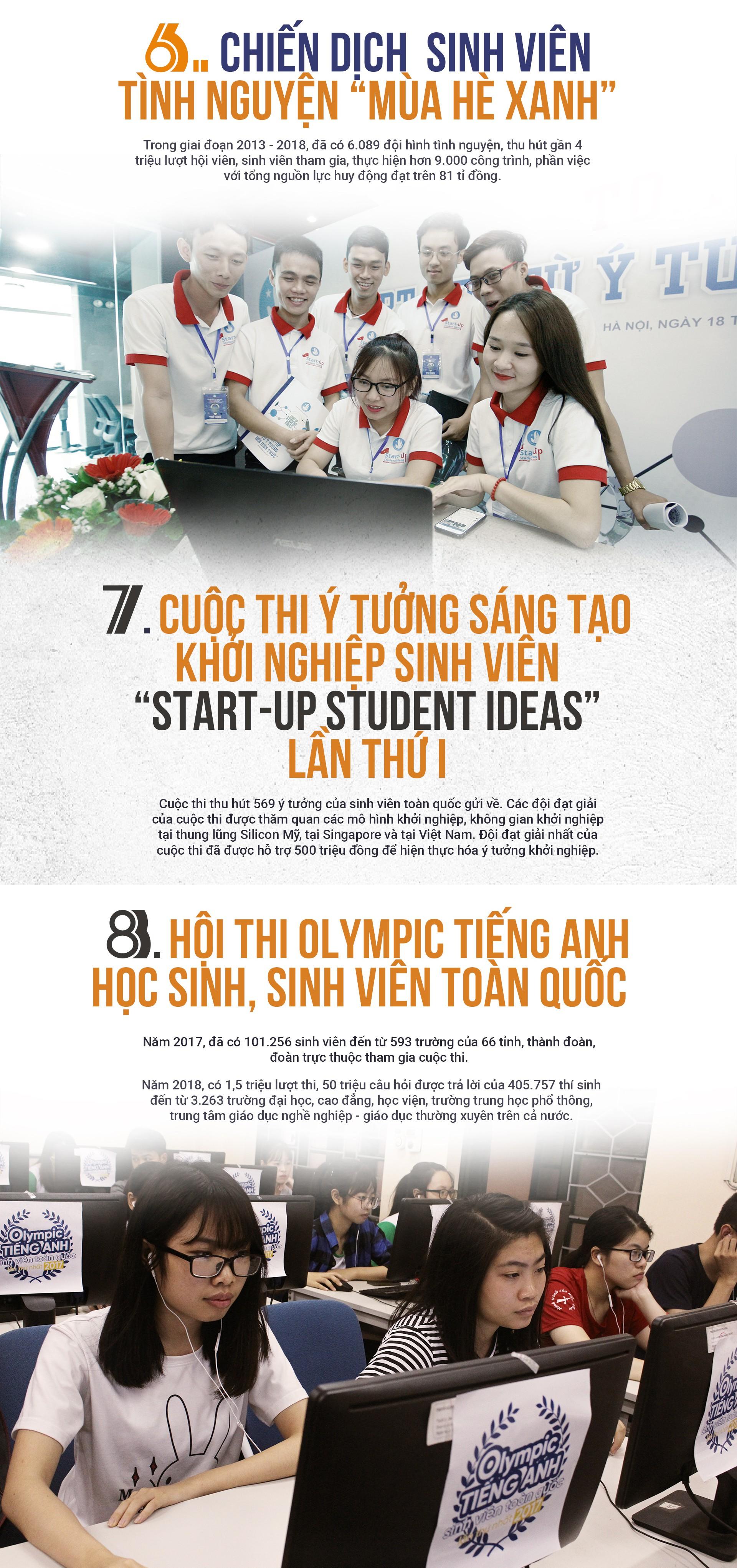 10 hoạt động, chương trình tiêu biểu của sinh viên Việt Nam - Ảnh 4.