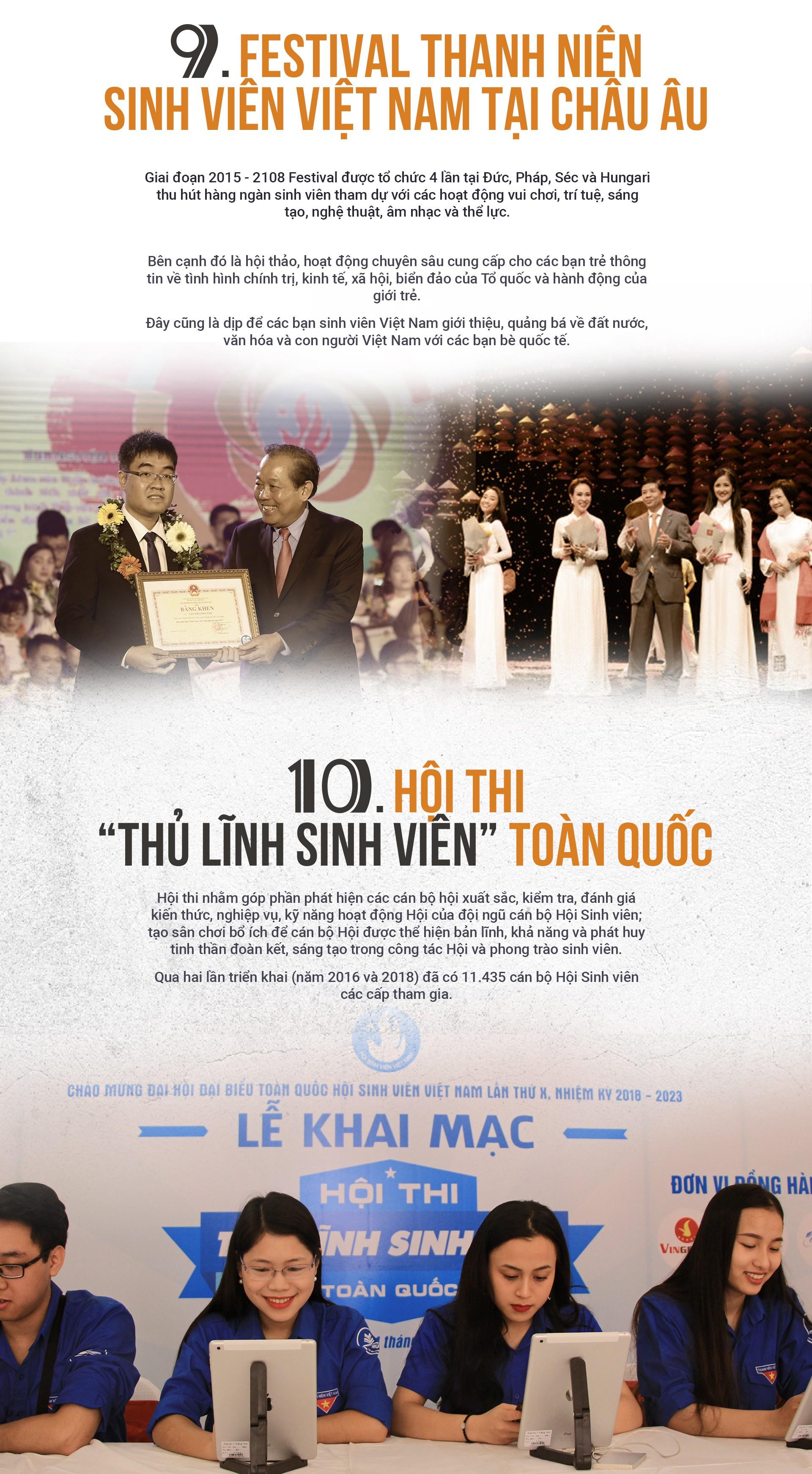 10 hoạt động, chương trình tiêu biểu của sinh viên Việt Nam - Ảnh 5.