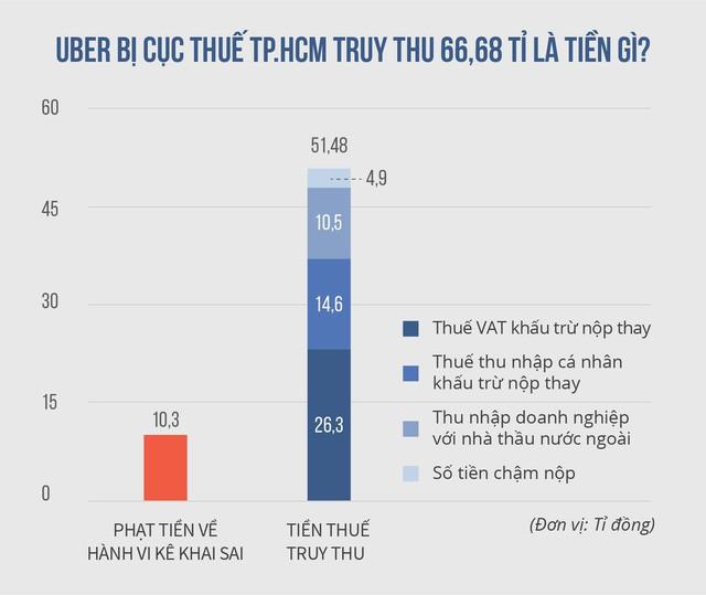 Cục thuế TP.HCM liệu có đòi được 53 tỉ đồng từ Uber?