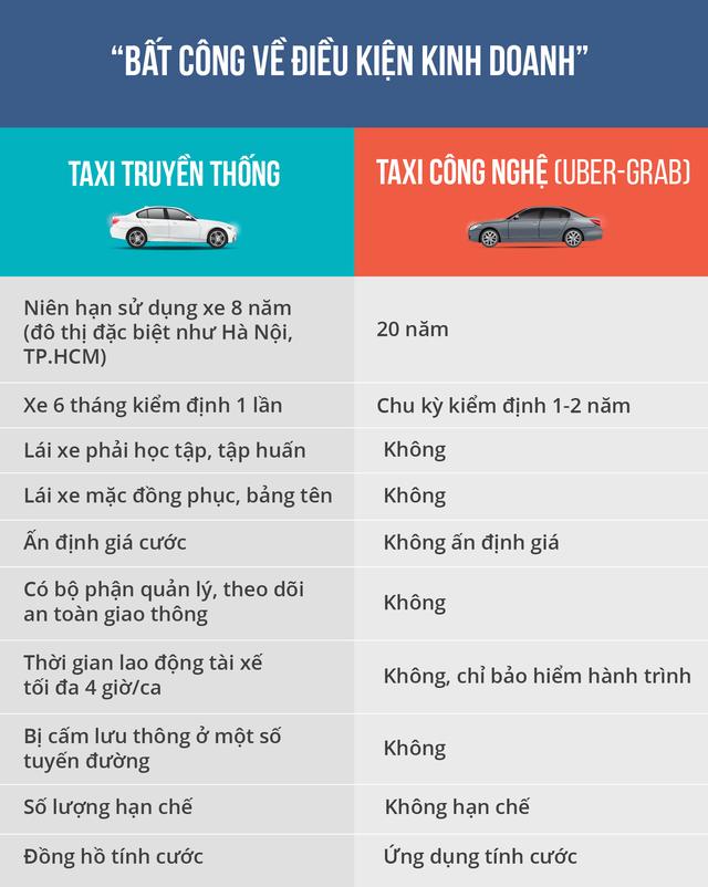 Taxi lại tố Uber, Grab và kiến nghị dừng tăng số lượng xe - Ảnh 2.