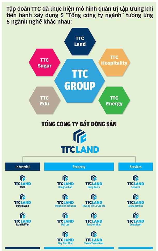 Sacomreal chuyển mình lớn mạnh thành TTC Land - Ảnh 4.