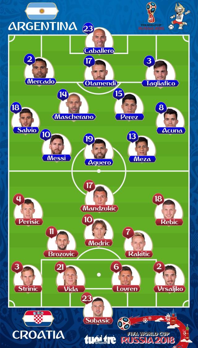 argentina croatia 0 3 croatia gi 224 nh v 233 đầu ti 234 n của