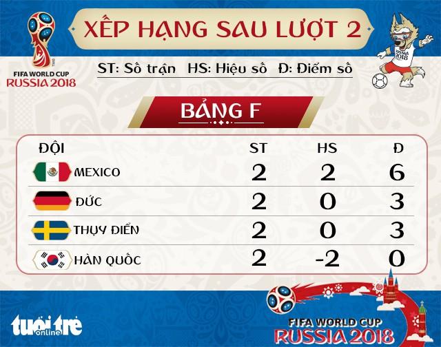 Bảng xếp hạng bảng F: Đức có thể bị loại vì thẻ đỏ của Boateng - Ảnh 1.