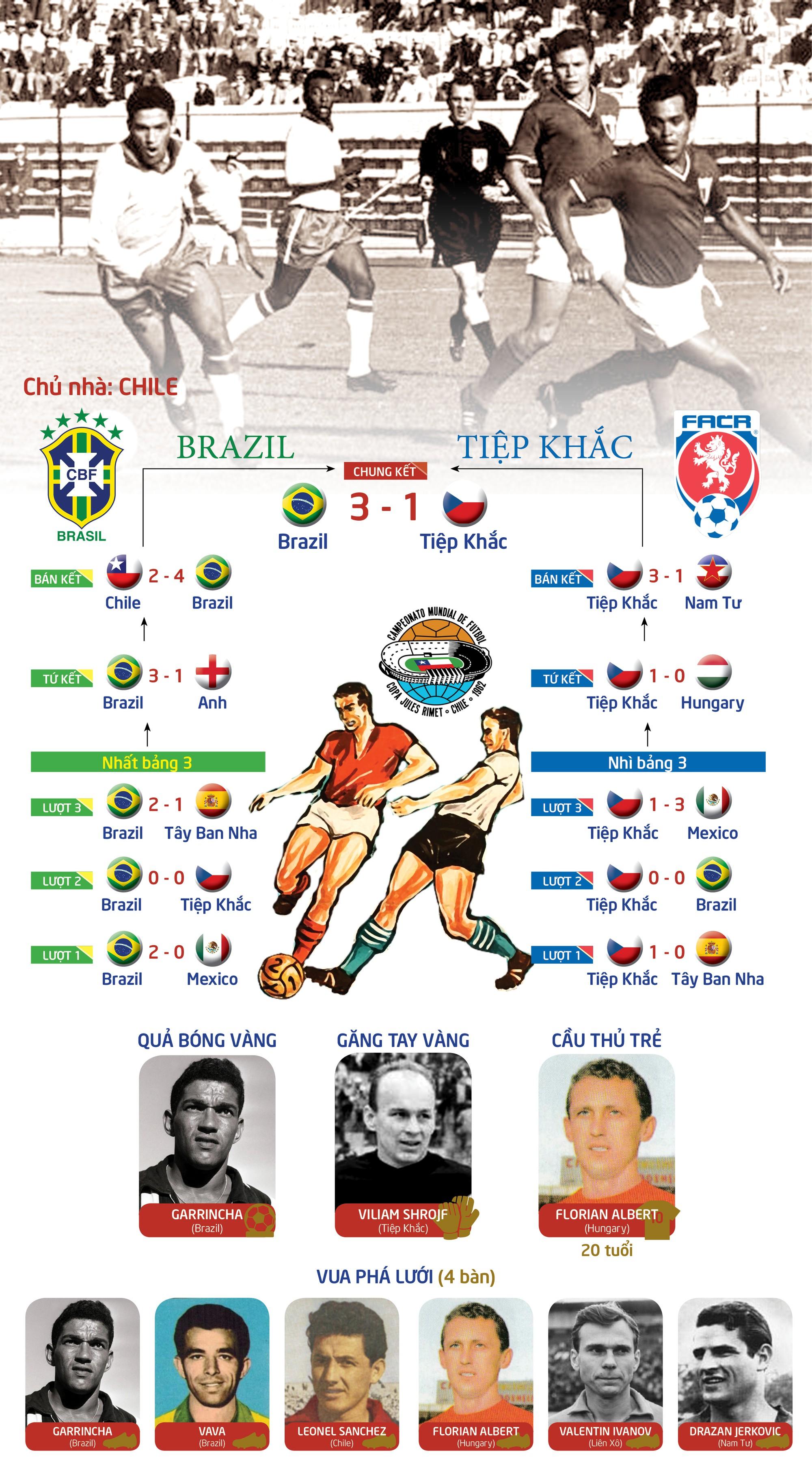 WORLD CUP 1962 - Trận đấu bạo lực nhất lịch sử