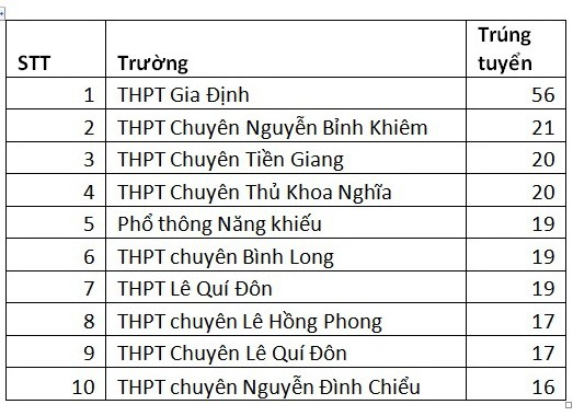 ĐH KHXH&NV TP.HCM ưu tiên xét tuyển 476 thí sinh - Ảnh 2.