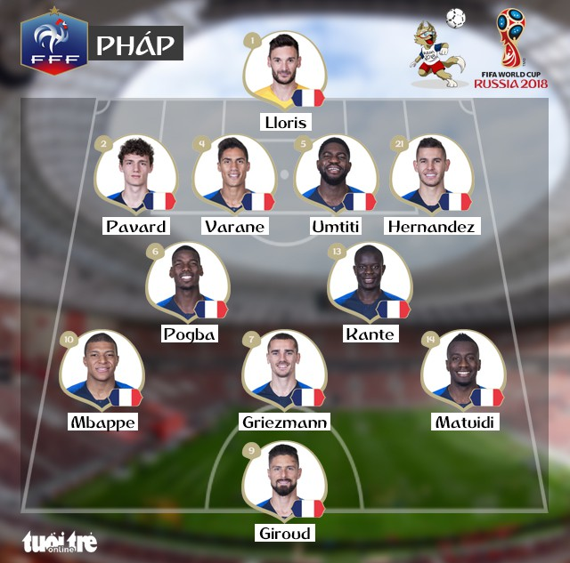 Pháp - Croatia 4-2: Lần thứ hai trong lịch sử, Pháp đăng quang - Ảnh 1.