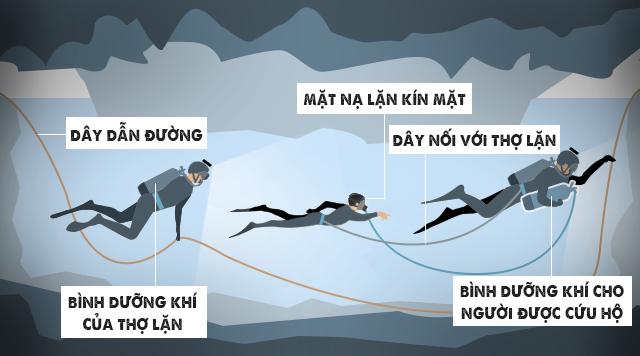 Bắt đầu đợt cứu hộ thứ 2 ở hang Tham Luang với đội bóng Thái Lan - Ảnh 1.