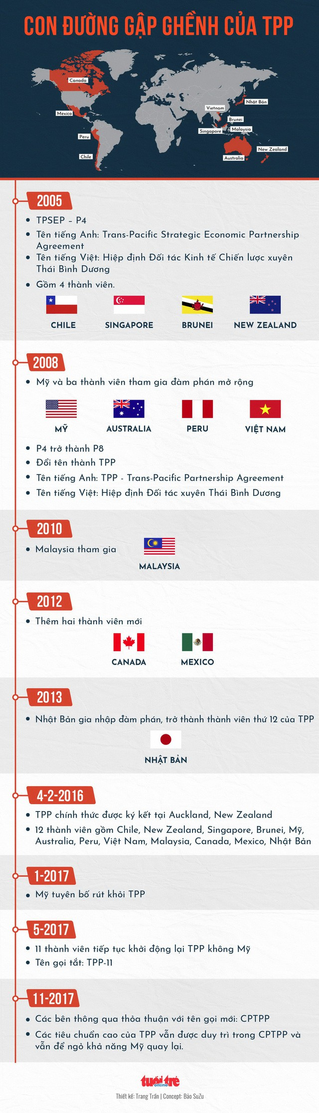 Tháo gỡ căng thẳng công đoàn, tháng 3 Việt Nam sẽ ký TPP-11 - Ảnh 2.