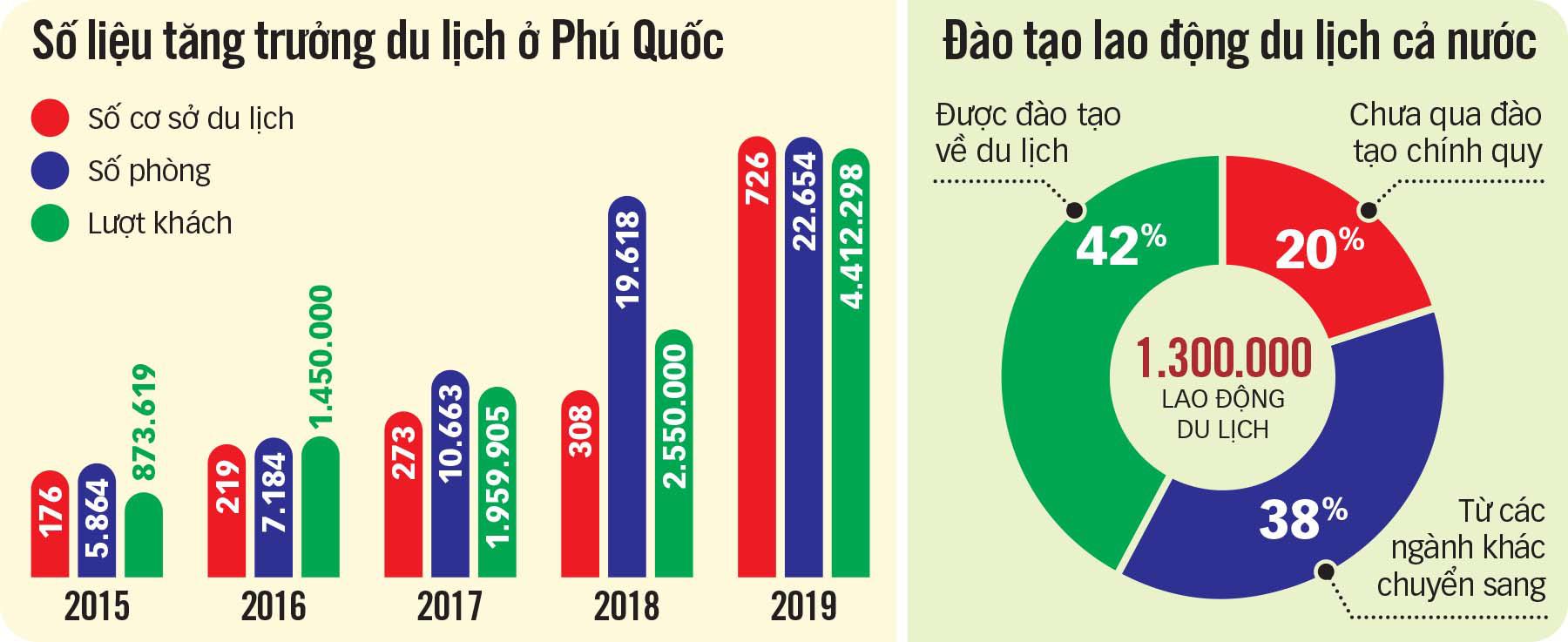 Đồ họa về số liệu tăng trưởng du lịch tại Phú Quốc so với nguông nhâ lực du lịch được đào tạo.  - so-lieu-du-lich-tto-15734340380581132062225 - Phú Quốc thiếu nhân lực du lịch trầm trọng.