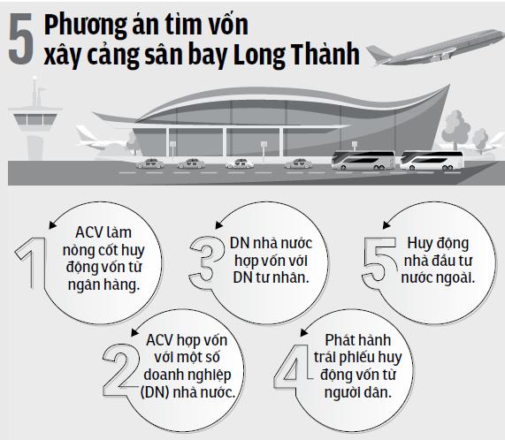 Sân bay Quốc tế Long Thành: Đội vốn gấp đôi nếu chậm tiến độ - Ảnh 3.