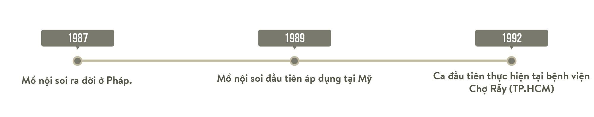 Mổ nội soi - hành trình Việt Nam vươn lên hàng đầu khu vực - Ảnh 11.