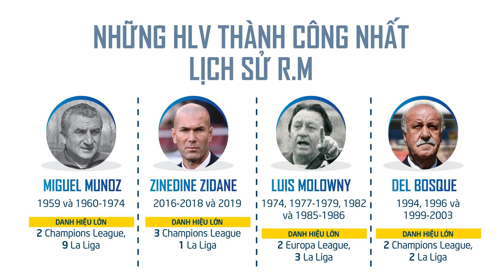 Zidane trở lại R.M: Sao không thể tắm hai lần trên một dòng sông? - Ảnh 9.