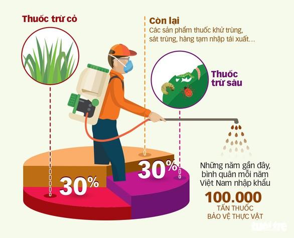 Việt Nam cấm nhập khẩu thuốc trừ cỏ có hoạt chất Glyphosate - Ảnh 2.