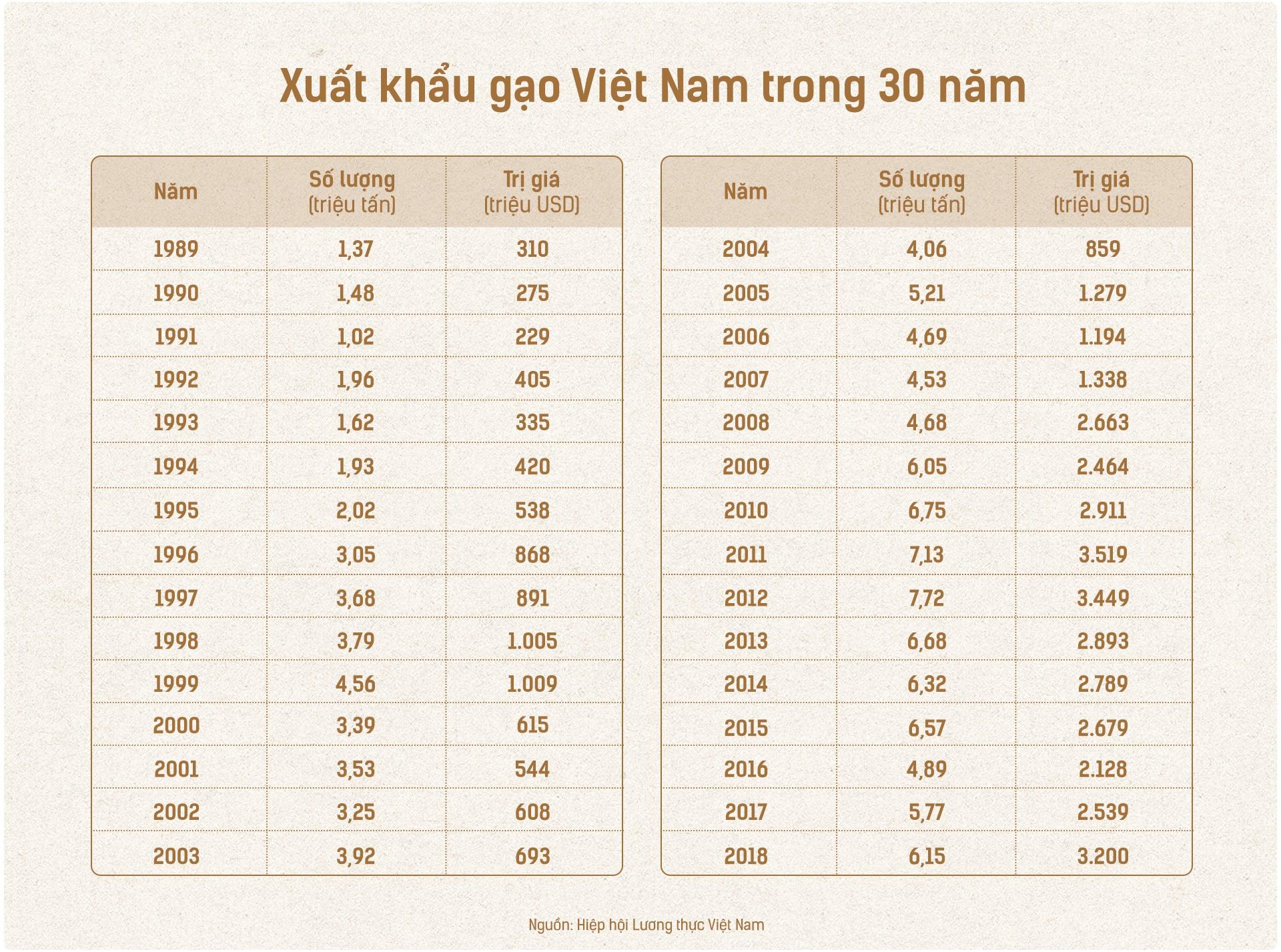 Hạt gạo Việt: 30 năm, một nỗi đau đáu về thương hiệu - Ảnh 10.