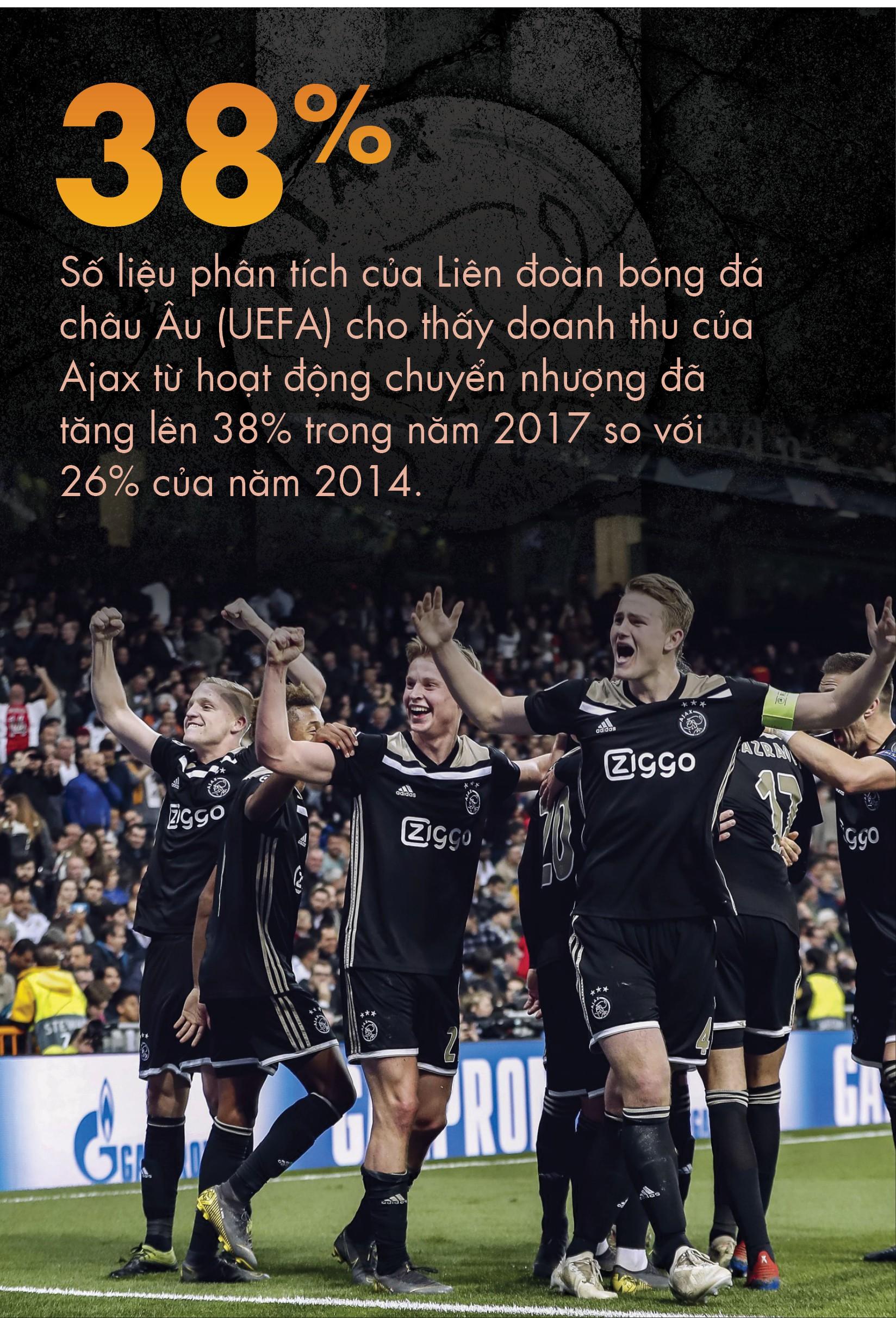 Ajax- triết lý '1 euro' và sự hồi sinh vĩ đại - Ảnh 7.