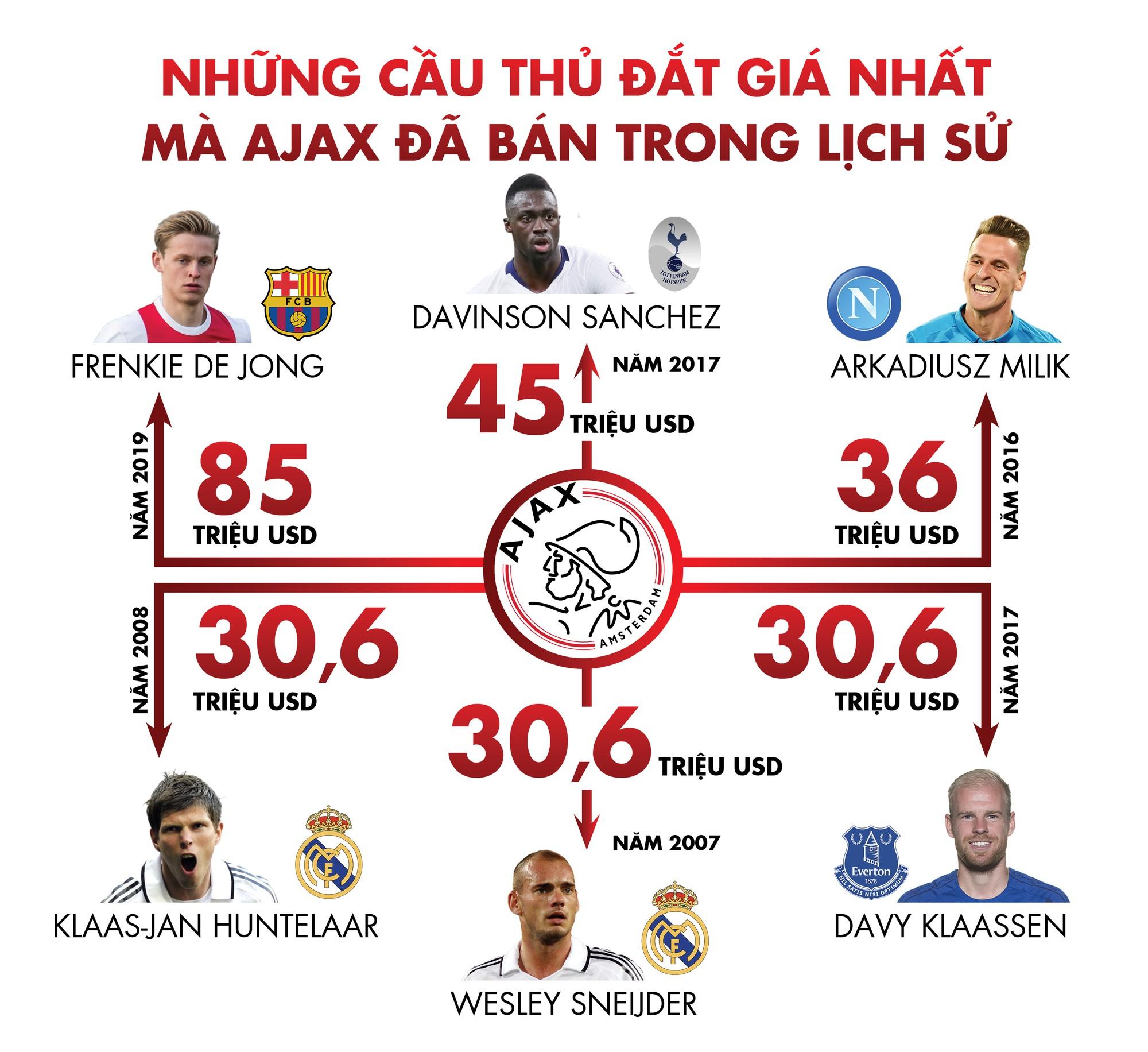 Ajax- triết lý '1 euro' và sự hồi sinh vĩ đại - Ảnh 6.
