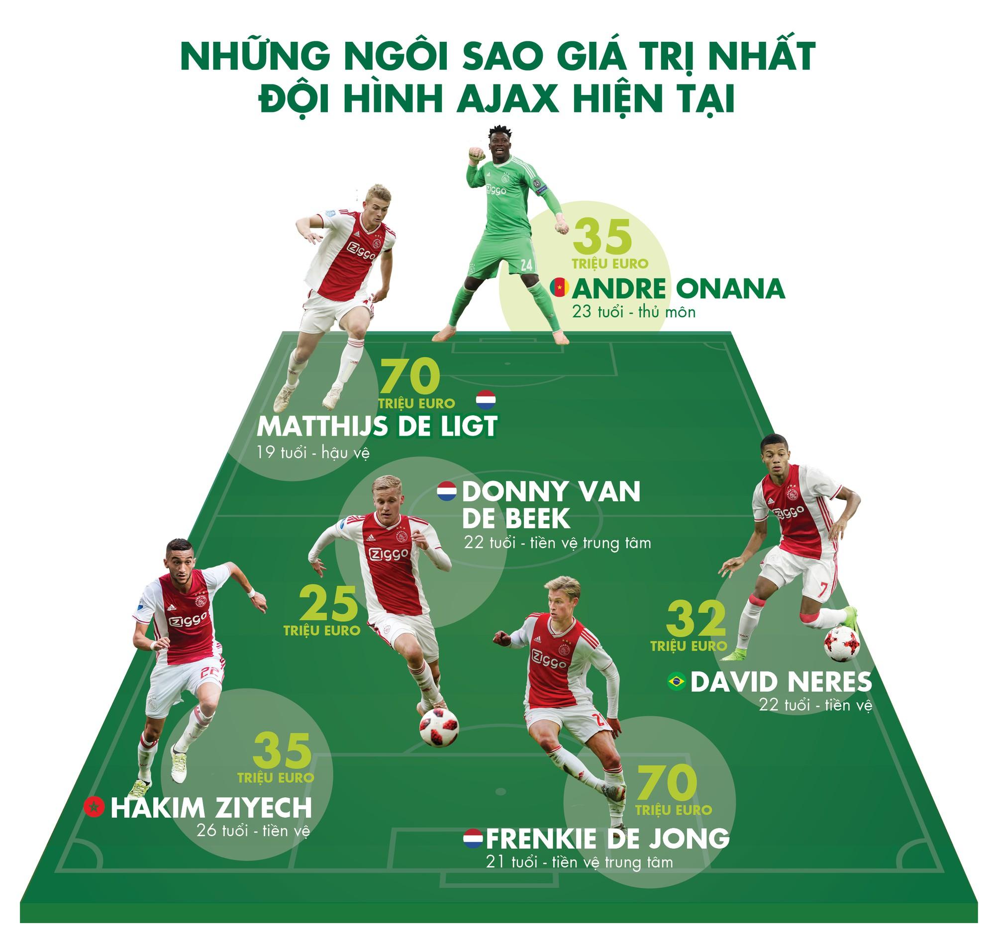 Ajax- triết lý '1 euro' và sự hồi sinh vĩ đại - Ảnh 3.