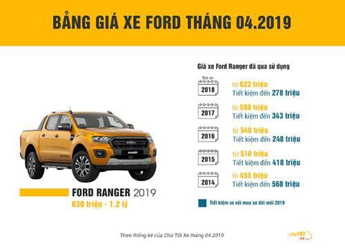 Ford Ranger được ưa chuộng như thế nào
