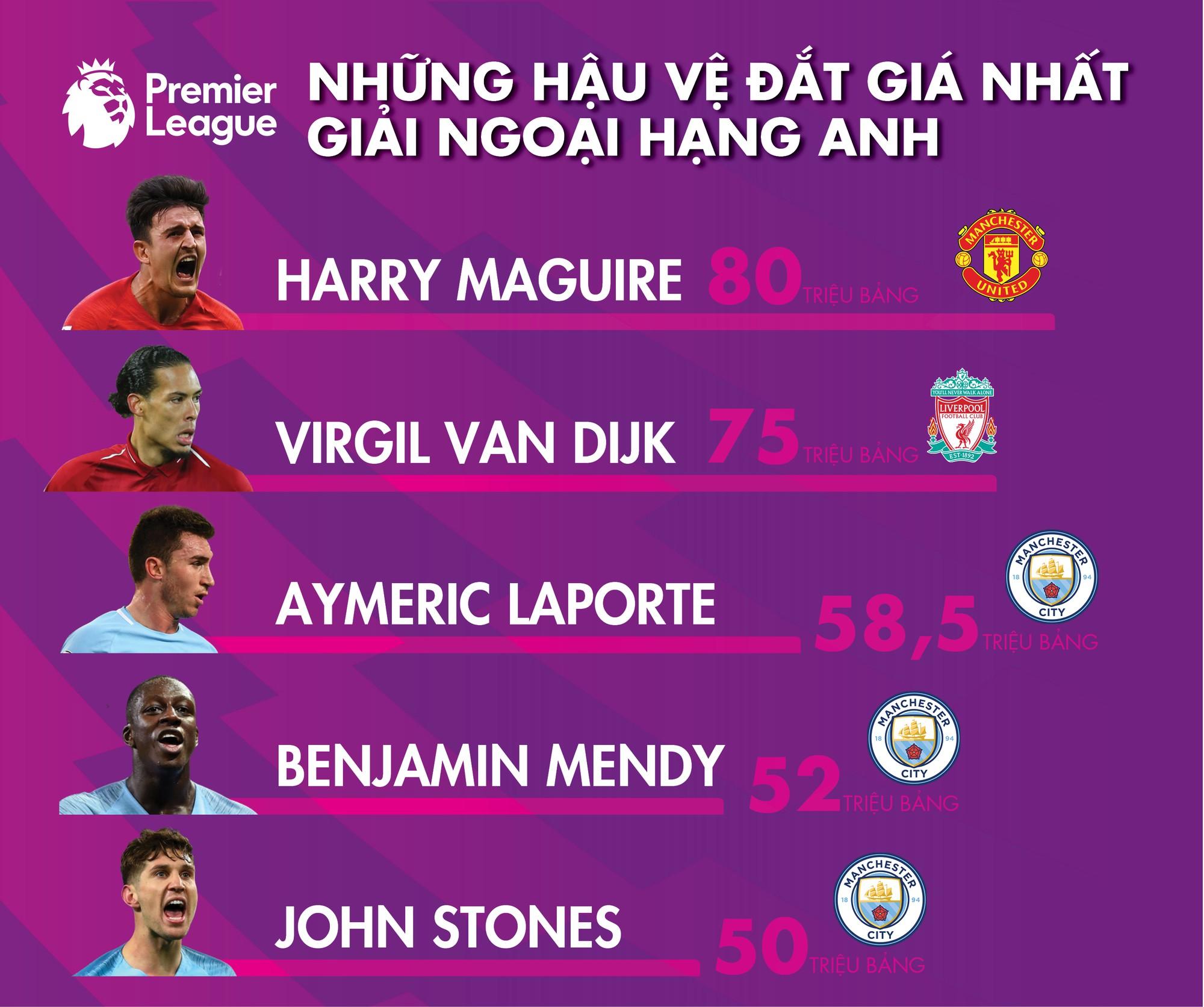 Van Dijk, Maguire và những Messi trong làng hậu vệ - Ảnh 4.