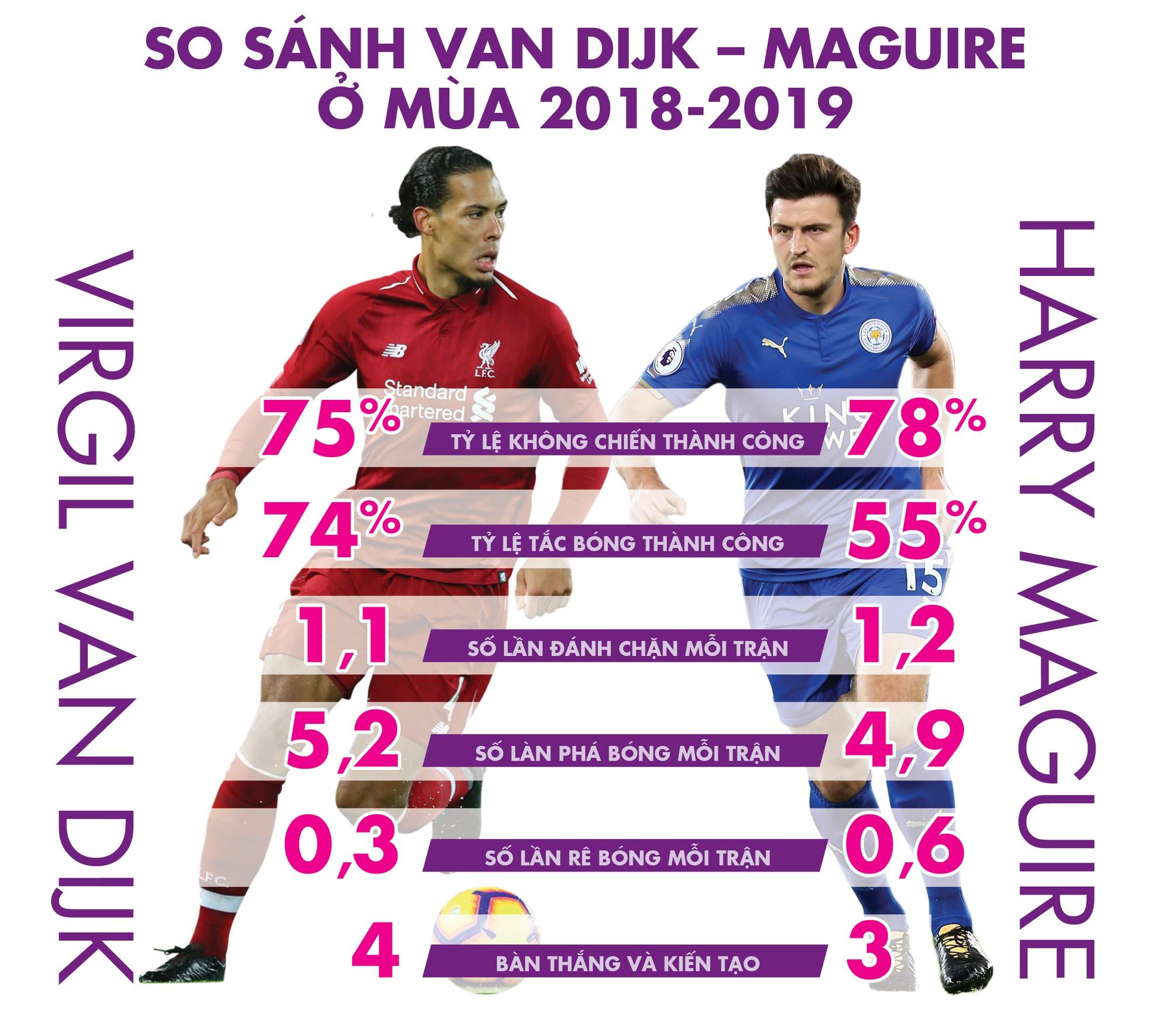 Van Dijk, Maguire và những Messi trong làng hậu vệ - Ảnh 11.