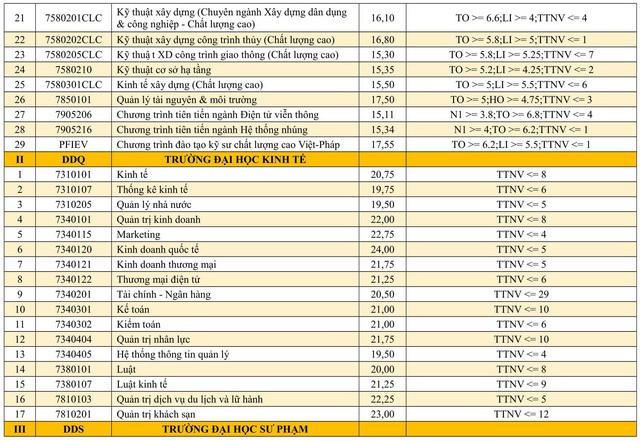Hàng loạt trường đã công bố điểm chuẩn đại học 2019 - Ảnh 2.