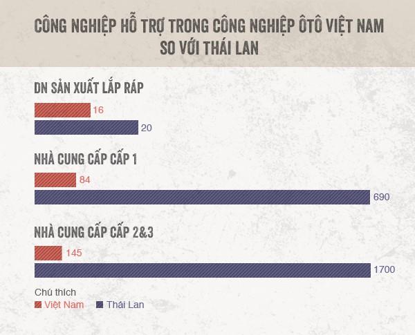 Công nghiệp hỗ trợ cho xe hơi: Trông người Thái mà ngẫm đến ta - Ảnh 10.
