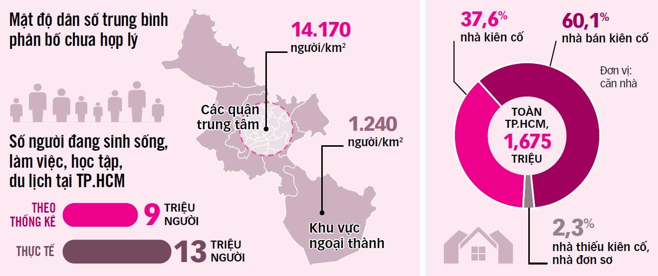 TP.HCM thêm 1 triệu người, lấy đâu ra chỗ ở? - Ảnh 4.