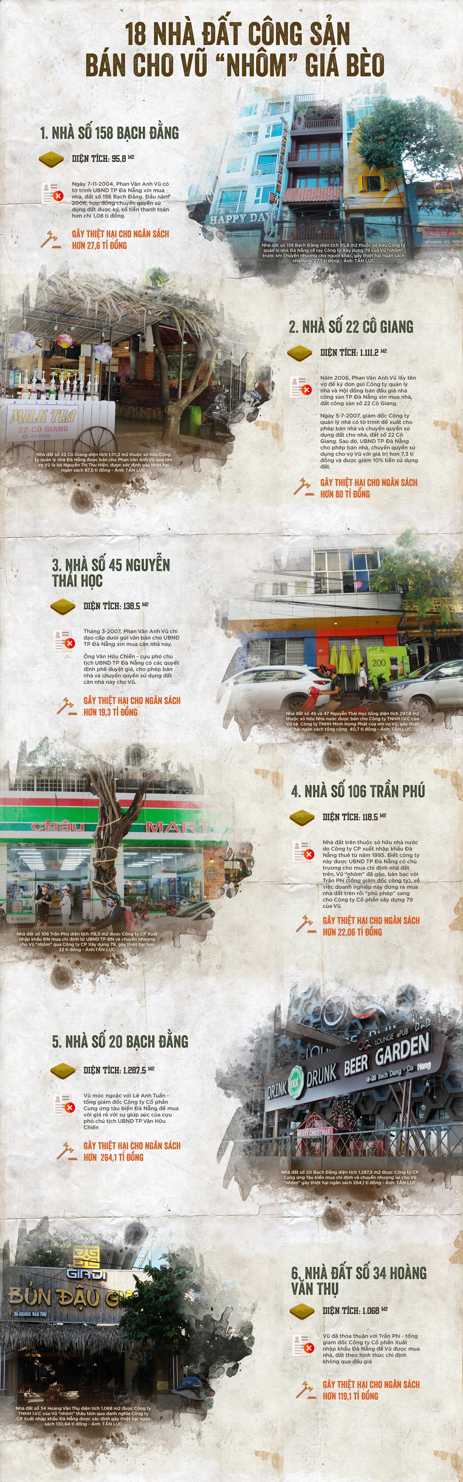 Vũ nhôm thâu tóm bao nhiêu dự án, nhà đất công sản tại Đà Nẵng? - Ảnh 3.