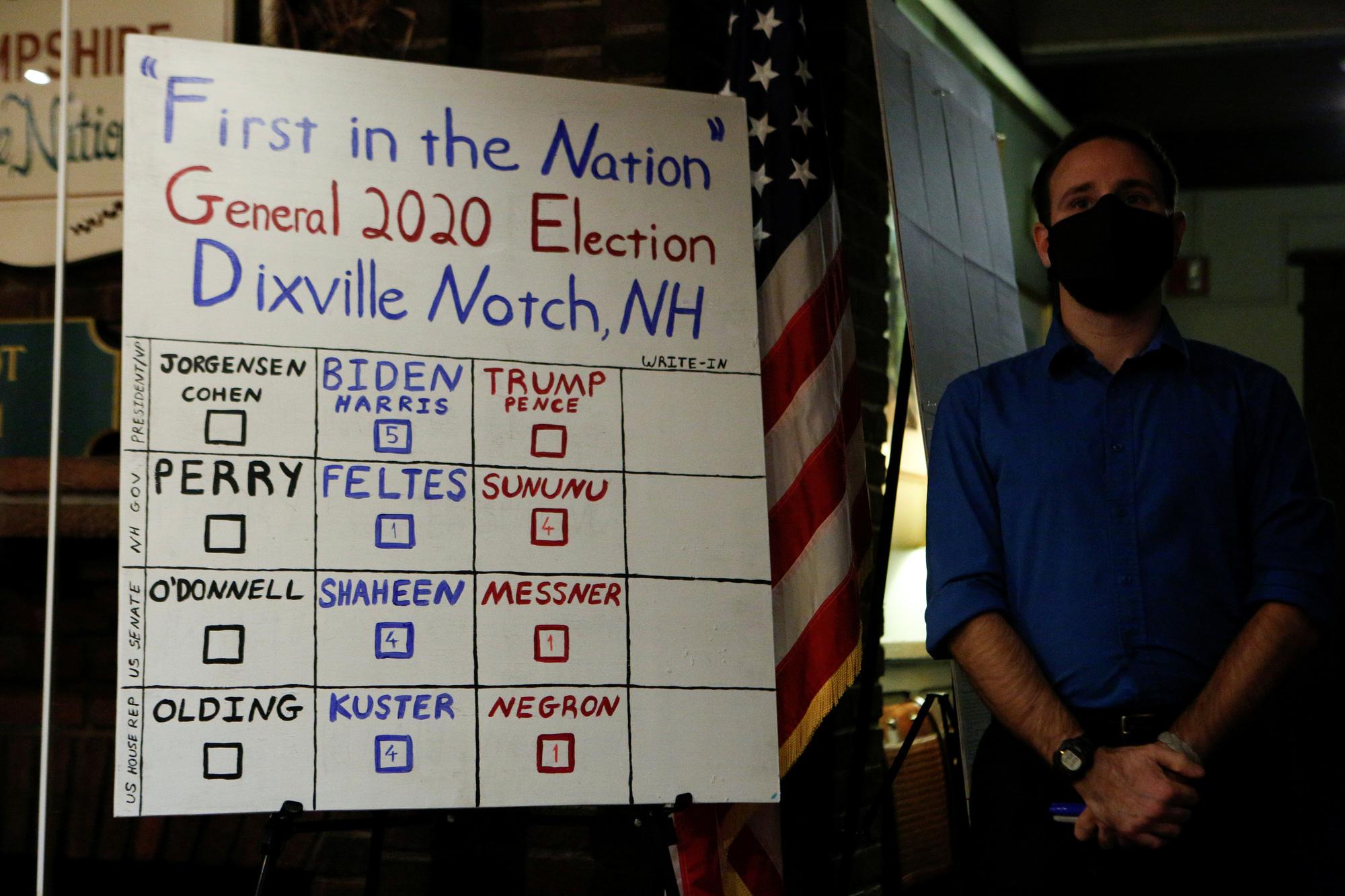 Điểm bỏ phiếu Millsfield: ông Trump 16 phiếu, ông Biden 5 phiếu - Ảnh 1.