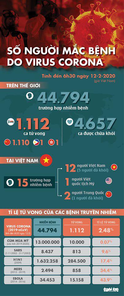 Dịch corona ngày 12-2: Hồ Bắc 94 người mới tử vong, thế giới đã có 1.112 ca tử vong - Ảnh 1.