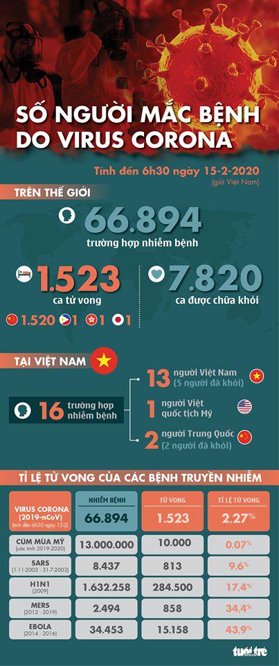 Cập nhật corona ngày 15-2: Số người chết vì Covid -19 ở Trung Quốc đã hơn 1.500
