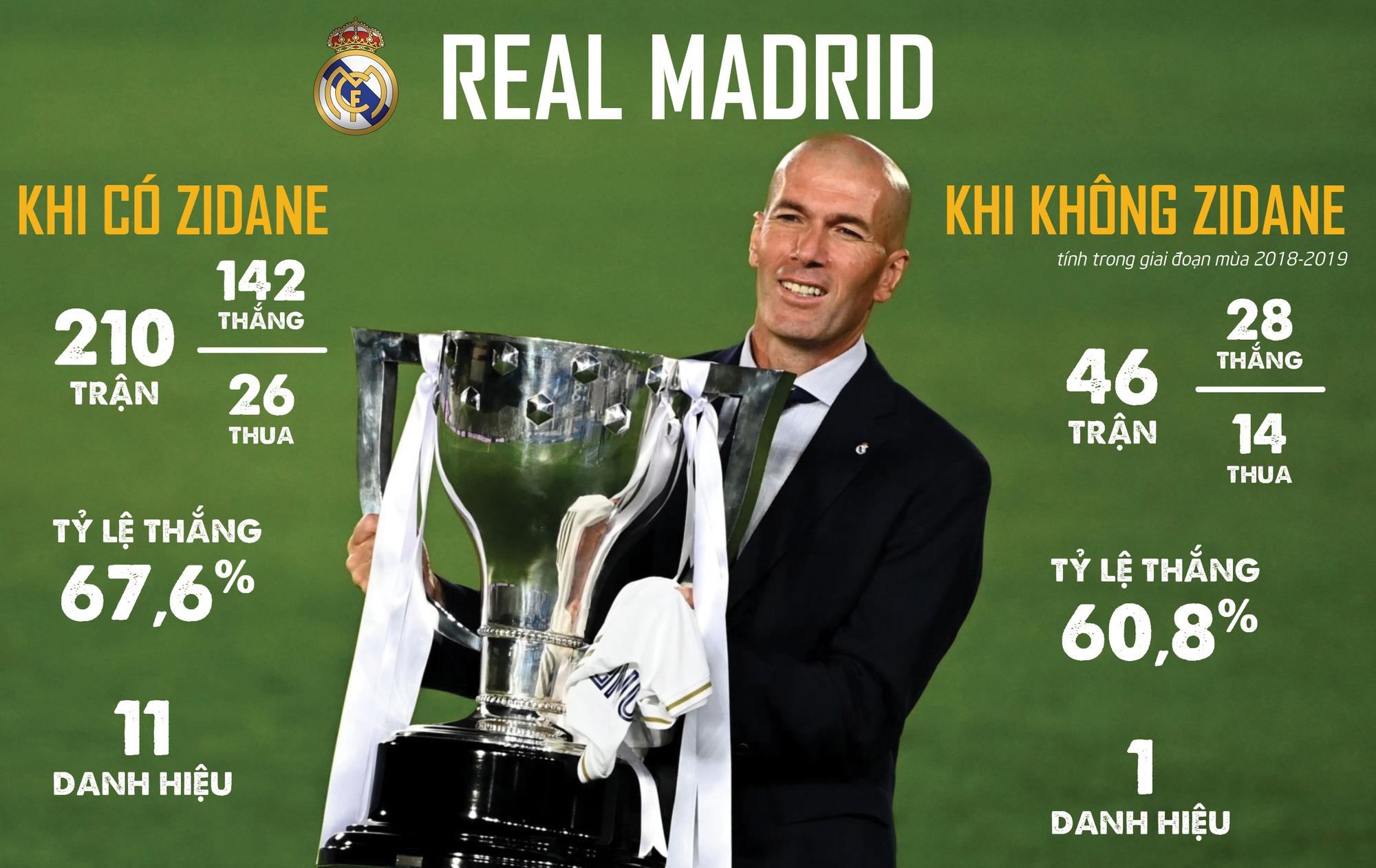Zidane – 14 tấm thẻ đỏ, rèn nên vị thần chiến thắng - Ảnh 9.
