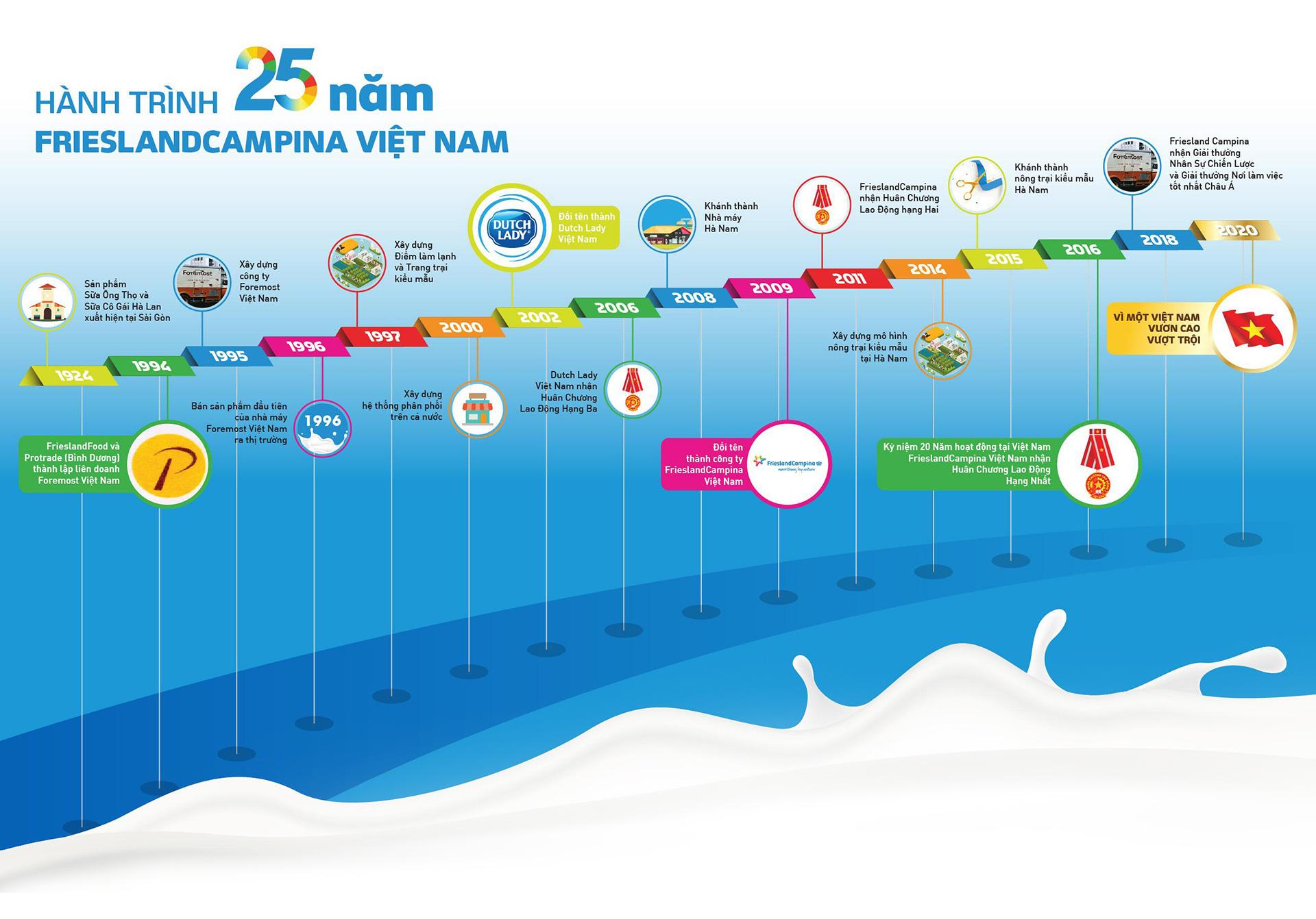 FCV: FrieslandCampina VN - từ học bổng Đèn Đom Đóm đến hành trình vì một VN vươn cao, vượt trội - Ảnh 14.