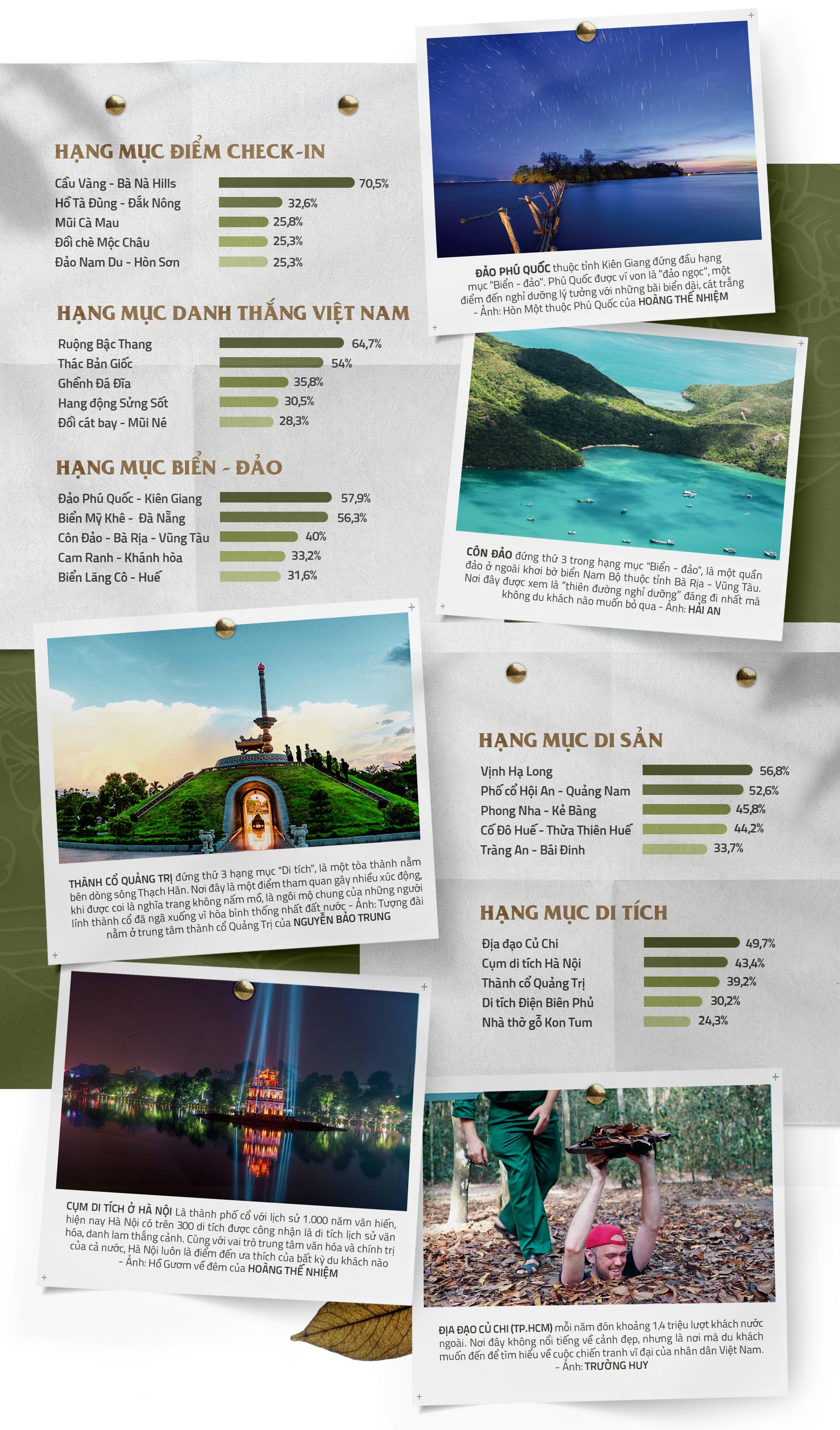Qua lăng kính hướng dẫn viên: 15 điểm đến được yêu thích nhất Việt Nam - Ảnh 5.