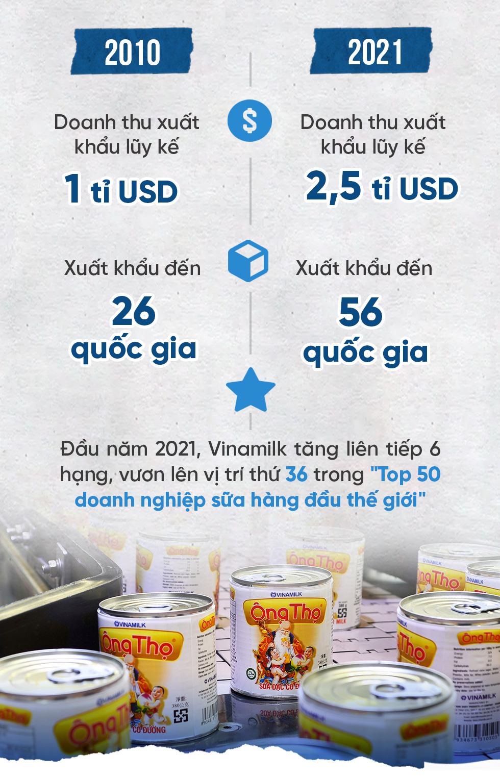 Vinamilk: Dấu son sữa Việt trên đấu trường quốc tế - Ảnh 17.